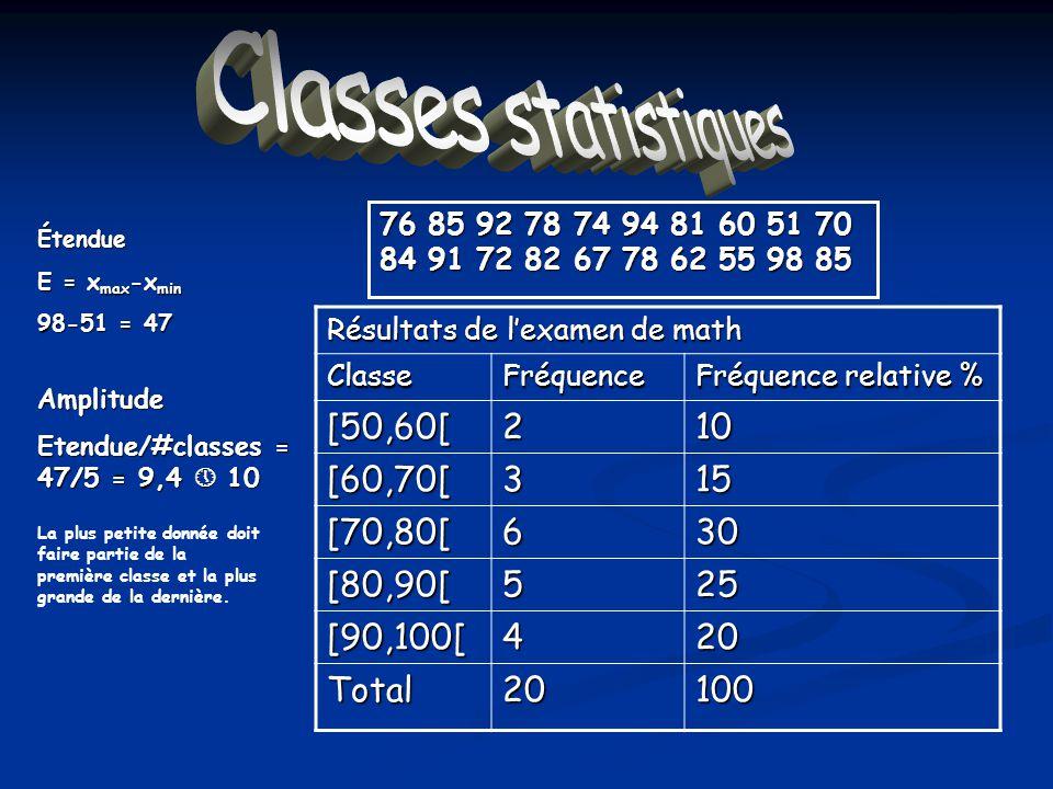 Classes statistiques [50,60[ 2 10 [60,70[ 3 15 [70,80[ 6 30 [80,90[ 5
